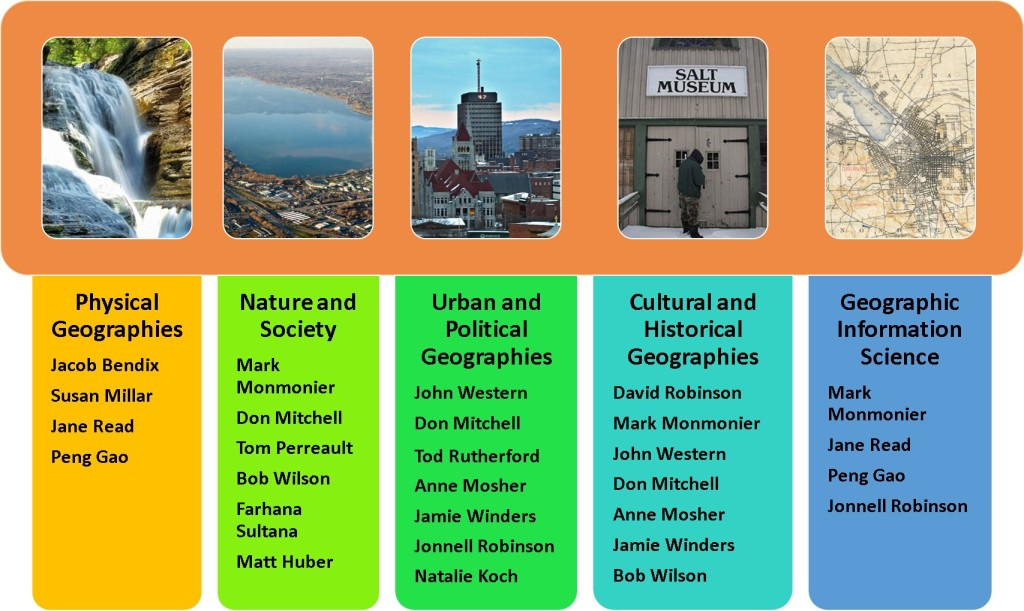 This table lists the faculty specialities as of 2014-15.  Physical geographers are:  Jake Bendix, Susan Millar, Jane Read and Peng Gao.  Nature and Society geographers are:  Mark Monmonier, Don Mitchell, Tom Perrault, Bob Wilson, Farhana Sultana, and Matt Huber.  Urban and Political Geographers are:  John Western, Don Mitchell, Tod Rutherford, Anne Mosher, Jamie Winders, Jonnell Robinson, and Natalie Koch.  Cultural and Historical Geographers are:  David Robinson, Mark Monmonier, John Western, Don Mitchell, Anne Mosher, Jamie Winders and Bob Wilson.  Geographic Information Science professors are:  Mark Monmonier, Jane Read, Peng Gao and Jonnell Robinson